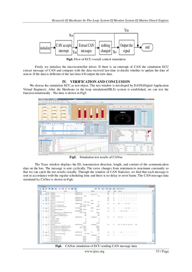 Research of Hardware-In-The-Loop System of Monitor System of