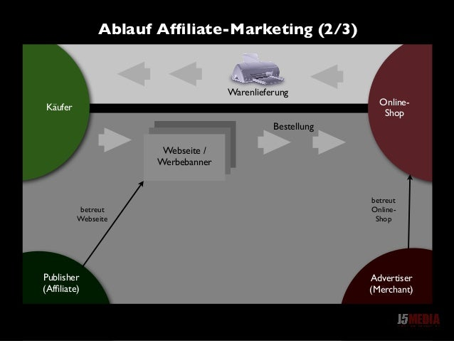 Online- Shop Käufer Webseite / Werbebanner Publisher (Affiliate) betreut Webseite betreut Online- Shop Advertiser (Merchant...