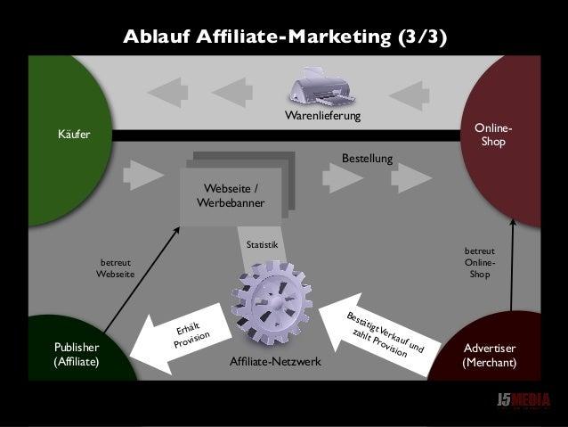 Online- Shop Käufer Statistik Webseite / Werbebanner Publisher (Affiliate) betreut Webseite betreut Online- Shop Affiliate-N...