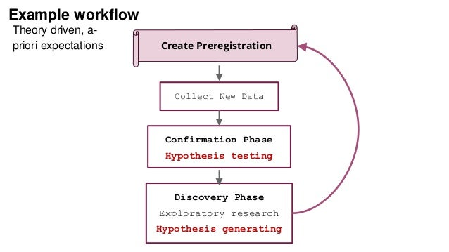 Example workflow Collect New Data Confirmation Phase Hypothesis testing Discovery Phase Exploratory research Hypothesis ge...