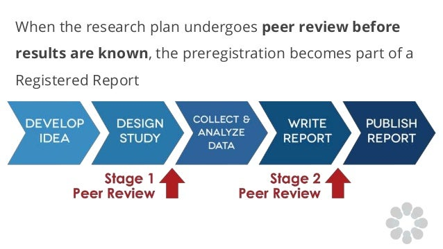 When the research plan undergoes peer review before results are known, the preregistration becomes part of a Registered Re...