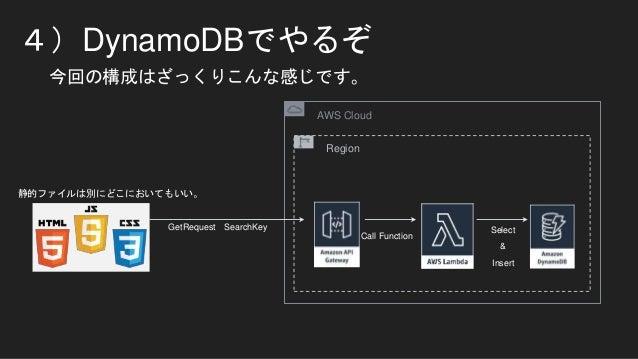 4)DynamoDBでやるぞ 今回の構成はざっくりこんな感じです。 AWS Cloud Region Select Insert Call Function & GetRequest SearchKey 静的ファイルは別にどこにおいてもいい。