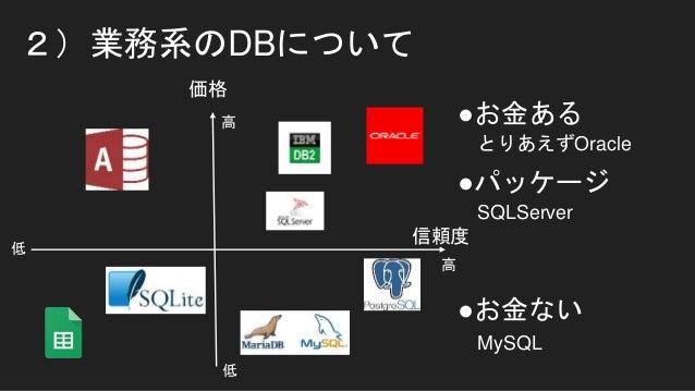 2)業務系のDBについて 価格 信頼度 高 高 低 低 とりあえずOracle ●お金ある ●パッケージ SQLServer ●お金ない MySQL