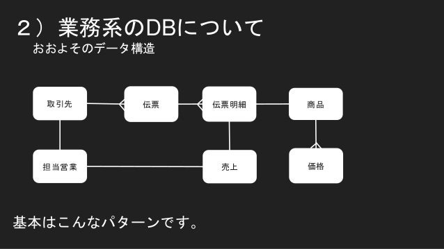 2)業務系のDBについて おおよそのデータ構造 取引先 伝票 伝票明細 商品 売上担当営業 価格 基本はこんなパターンです。