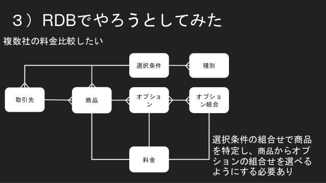 3)RDBでやろうとしてみた 複数社の料金比較したい 取引先 商品 オプショ ン 料金 オプショ ン組合 選択条件 選択条件の組合せで商品 を特定し、商品からオプ ションの組合せを選べる ようにする必要あり 種別