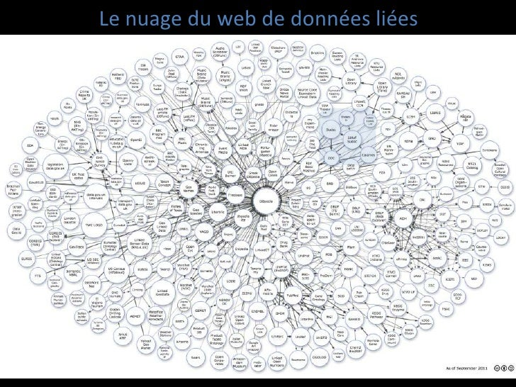 Le nuage du web de données liées