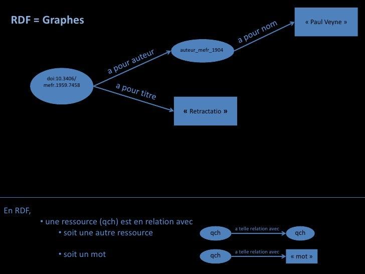 RDF = Graphes                                                                                 « Paul Veyne »              ...
