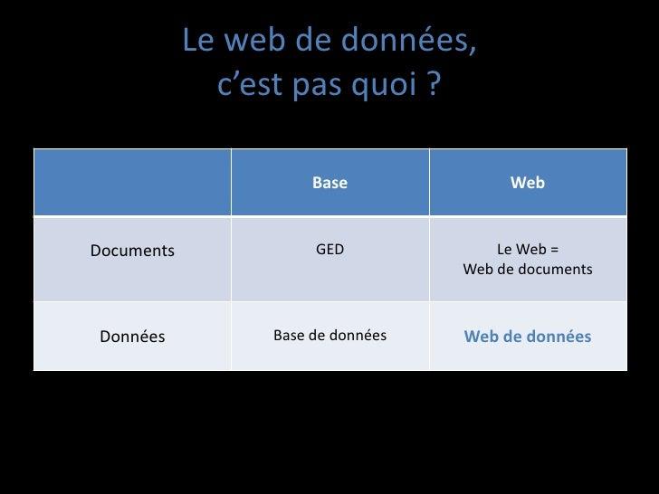 Le web de données,              c'est pas quoi ?                      Base              WebDocuments             GED      ...
