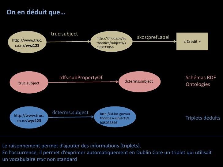 On en déduit que…                        truc:subject                                          http://id.loc.gov/au     sk...