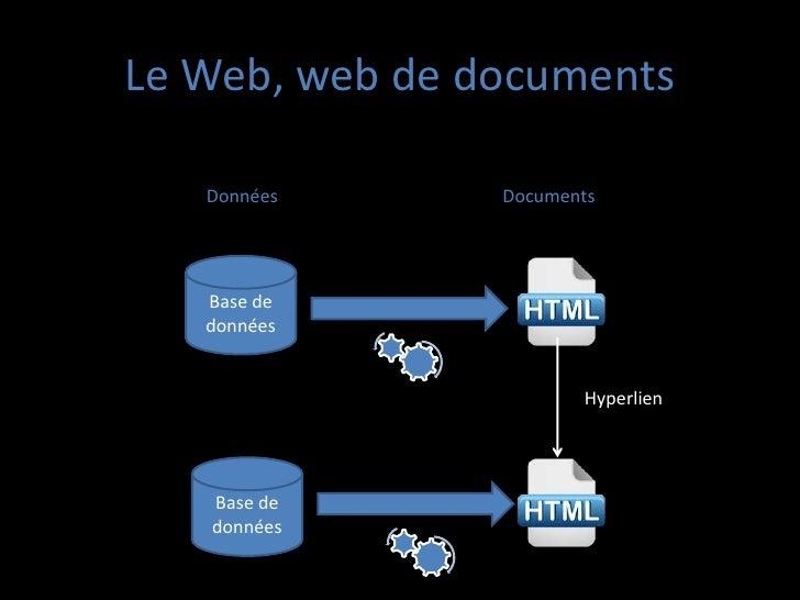 Le Web, web de documents   Données      Documents   Base de   données                       Hyperlien   Base de   données