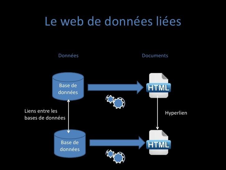 Le web de données liées             Données   Documents             Base de             donnéesLiens entre les            ...