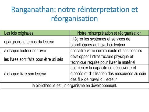 Ranganathan: notre réinterpretation et réorganisation Les lois originales Notre réinterprétation et réorganisation épargno...