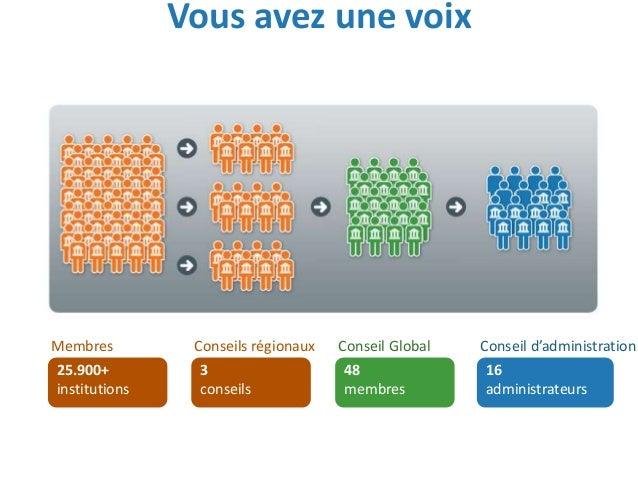 Vous avez une voix 25.900+ institutions Membres 3 conseils Conseils régionaux 48 membres Conseil Global 16 administrateurs...