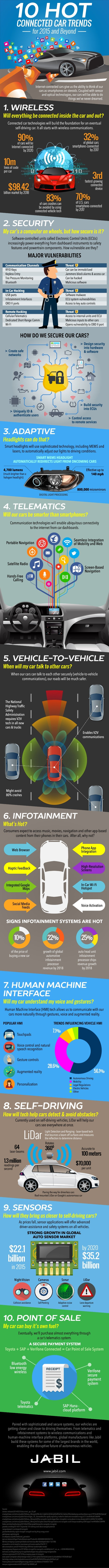 1. WIRELESS  Will everything be connected inside the car and out?   Connected cartechnologies will build the foundation fo...