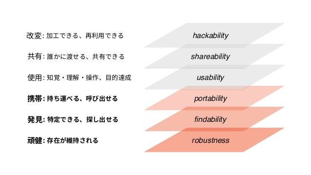 製品・サービス 価値 Web