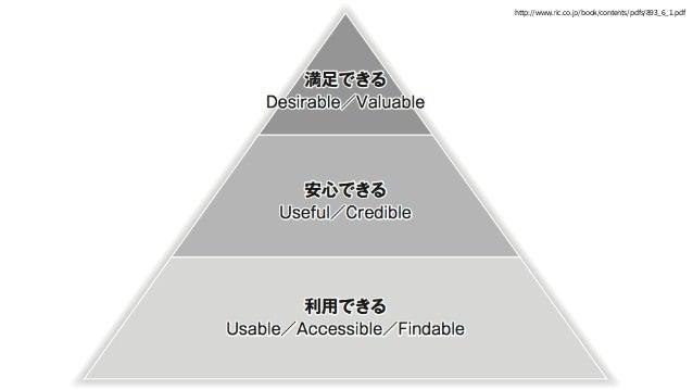 アクセシビリティ =使えるかどうか? 使いものになるか使えるか accessible usable