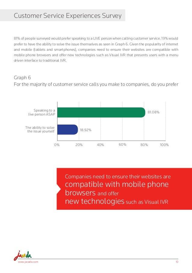 Customer Service Survey Consumer Behavior Amp Expectations