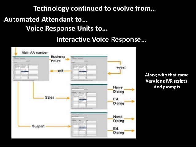 Technology continued to evolve from… Automated Attendant to… Voice Response Units to… Interactive Voice Response…  Along w...