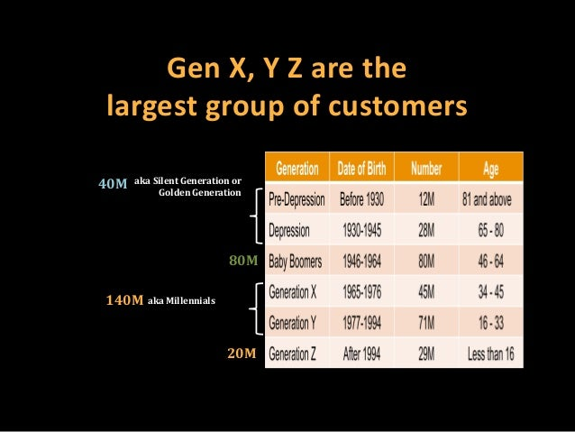 Gen X, Y Z are the largest group of customers 40M  aka Silent Generation or Golden Generation  80M 140M  aka Millennials  ...