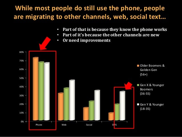 While most people do still use the phone, people are migrating to other channels, web, social text… • Part of that is beca...