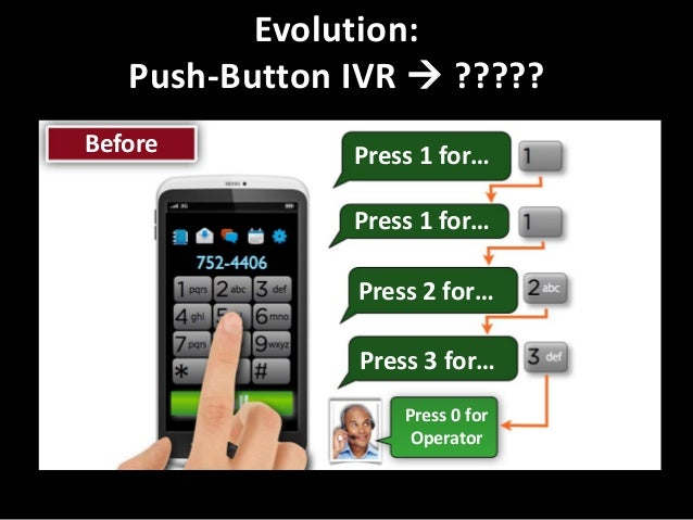 Evolution: Push-Button IVR  ????? Before  Press 1 for… Press 1 for… Press 2 for…  Press 3 for… Press 0 for Operator