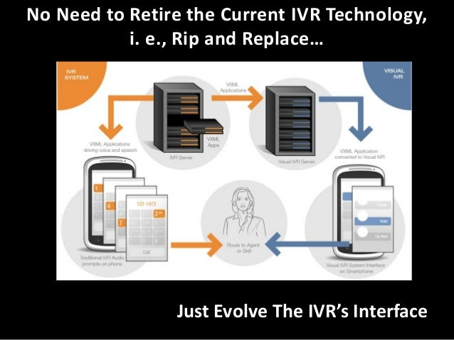 • Takes Your Current IVR • The Technology Interprets the IVR  • Renders a Visual IVR with enhanced features for Your Websi...