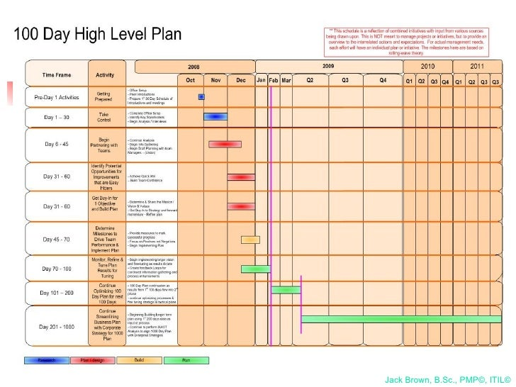 100 day action plan template document sample for First 100 days plan template