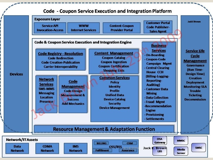 Mobile coupons architecture