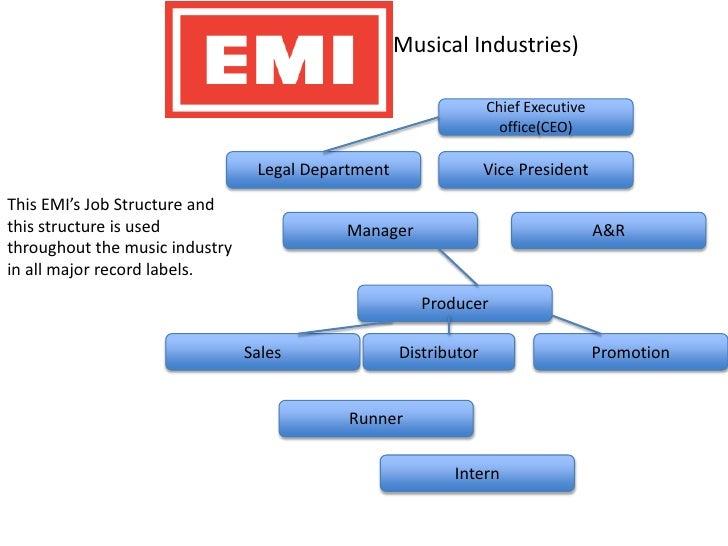 Jacks emi job role pp – Music Industry Job Descriptions
