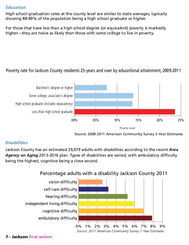7 - Jackson final version Disabilities Jackson County has an estimated 29,079 adults with disabilities according to the re...