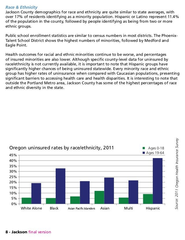 8 - Jackson final version Race  Ethnicity Jackson County demographics for race and ethnicity are quite similar to state av...