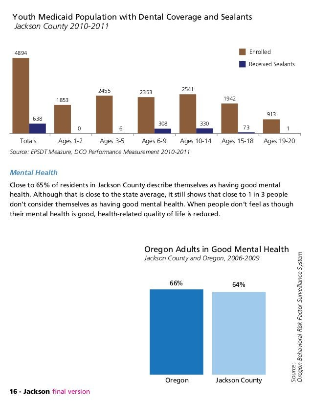 16 - Jackson final version Mental Health Close to 65% of residents in Jackson County describe themselves as having good me...
