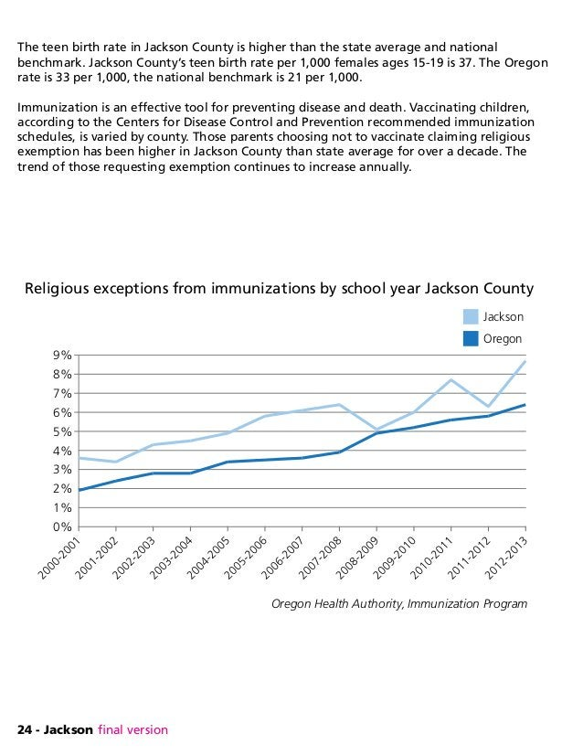24 - Jackson final version The teen birth rate in Jackson County is higher than the state average and national benchmark. ...