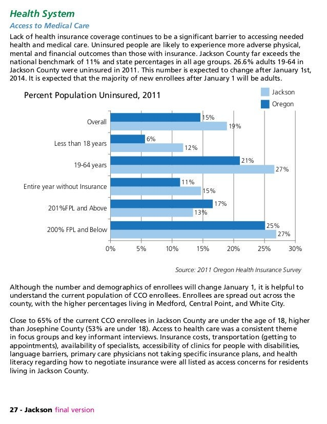 27 - Jackson final version Health System Access to Medical Care Lack of health insurance coverage continues to be a signif...