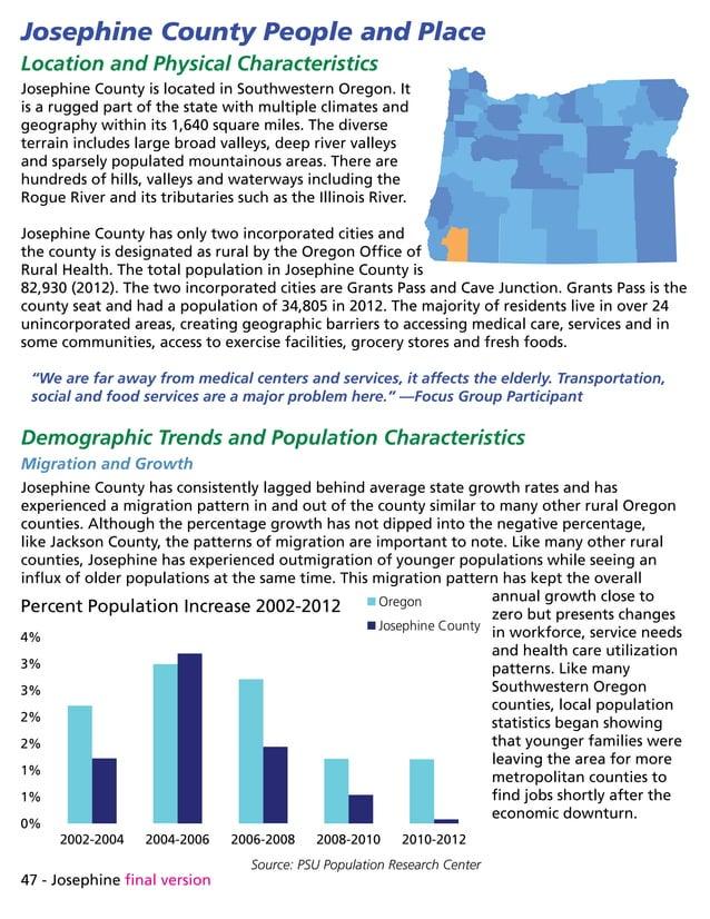 47 - Josephine final version Source: PSU Population Research Center 2002-2004 2004-2006 2006-2008 2008-2010 2010-2012 0% 1...