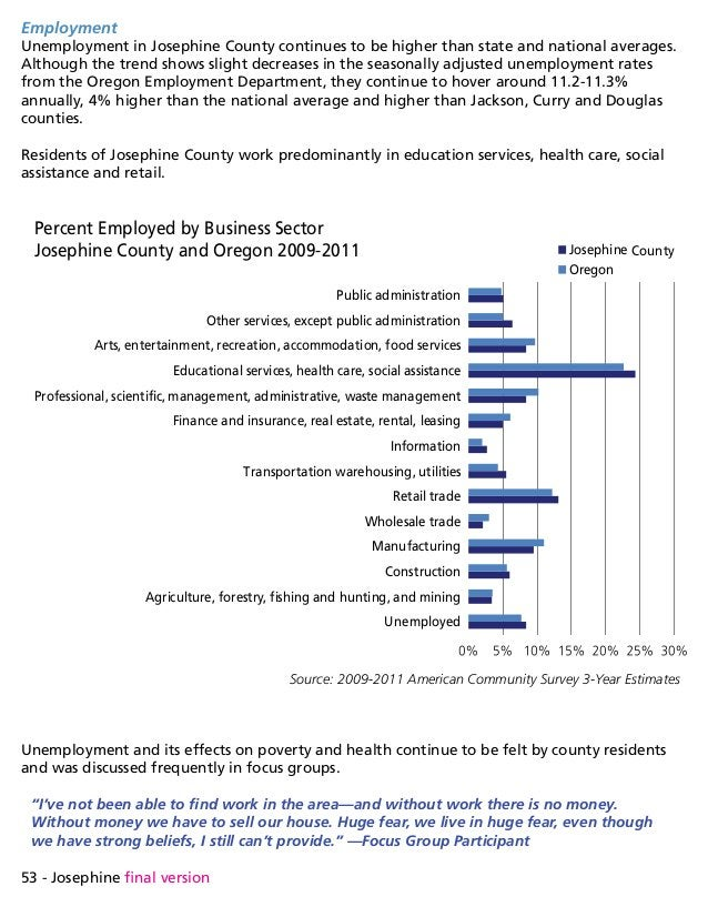 53 - Josephine final version Employment Unemployment in Josephine County continues to be higher than state and national av...