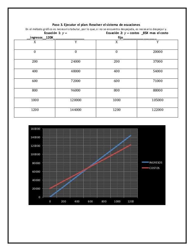 Paso 3. Ejecutar el plan: Resolver el sistema de ecuaciones  En el método gráfico es necesario tabular, por lo que, si no ...