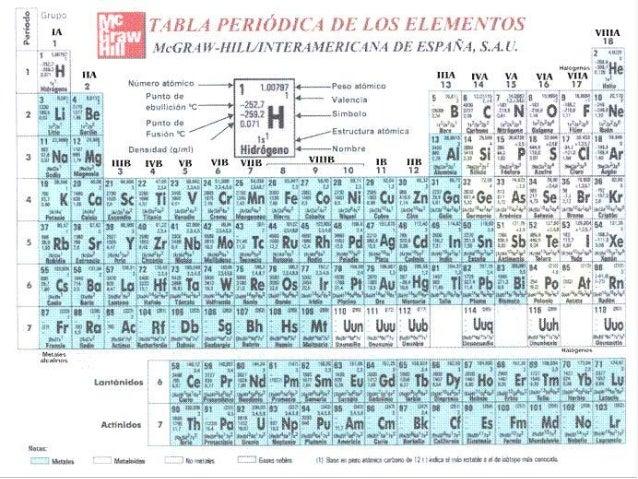 Jacqueline arias modelos atomicos numero atmico en la tabla peridica 40 urtaz Gallery