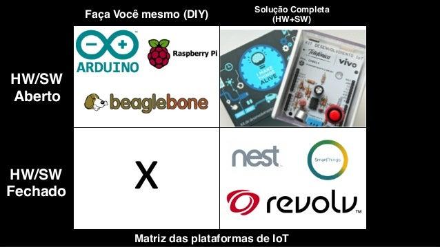 Em 2014, a Telefonica VIVO construiu um hardware utilizando tecnologias abertas para IoT! Placa Arduino Uno!