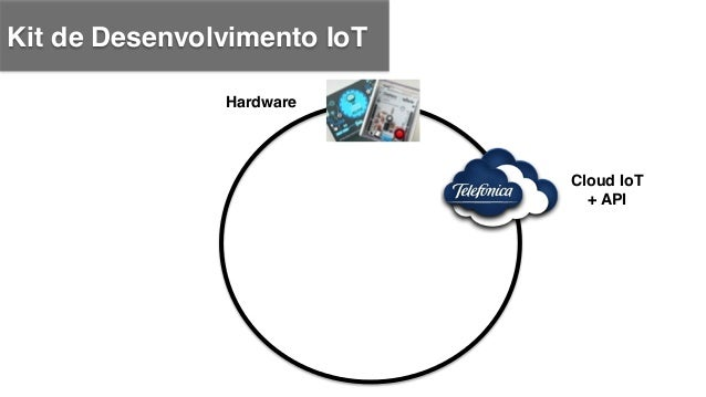 Kit de Desenvolvimento IoT ! Hardware! Cloud IoT + API! App para Firefox OS!