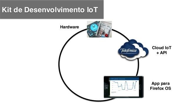 Kit de Desenvolvimento IoT ! Hardware! Website! Iot.telefonicabeta.com! (documentação de API)! ! Cloud IoT + API! App para...