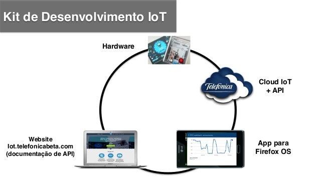 Kit de Desenvolvimento IoT ! Hardware! Website! Iot.telefonicabeta.com! (documentação de API)! ! Fan Page! (Suporte e comu...