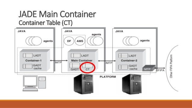 JADE Main Container Container Table (CT)