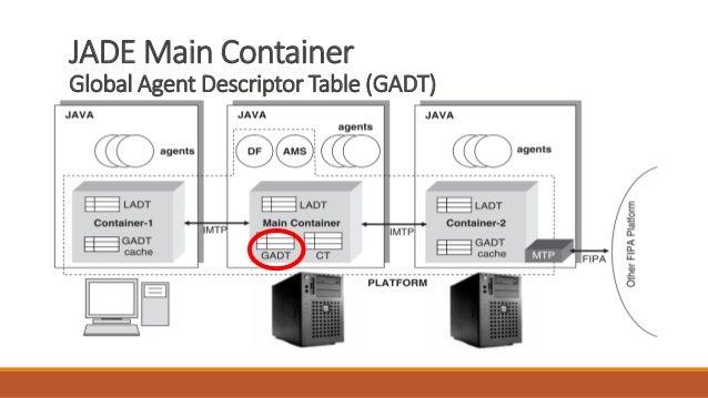 JADE Main Container Global Agent Descriptor Table (GADT)