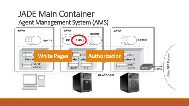 JADE Main Container Agent Management System (AMS) White Pages Authorization