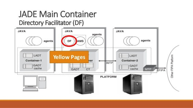JADE Main Container Directory Facilitator (DF) Yellow Pages