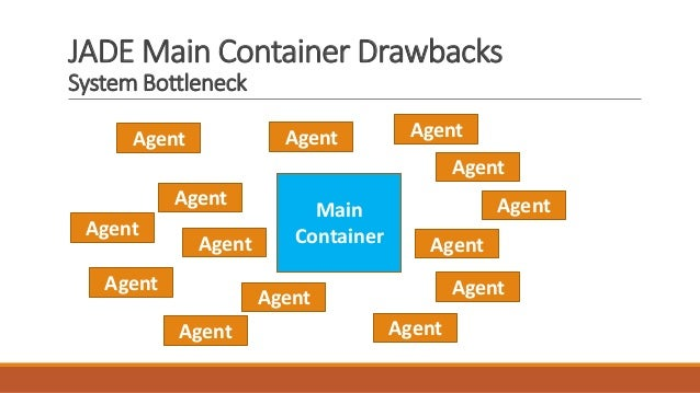 JADE Main Container Drawbacks System Bottleneck Agent Agent Agent Agent Agent Agent Agent Agent Main Container Agent Agent...