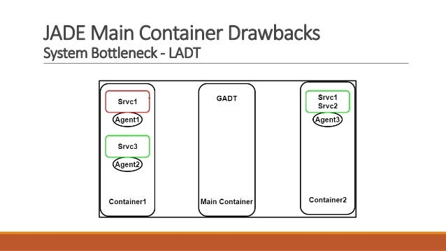 JADE Main Container Drawbacks System Bottleneck - LADT