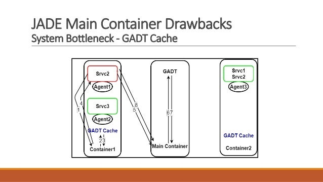 JADE Main Container Drawbacks System Bottleneck - GADT Cache