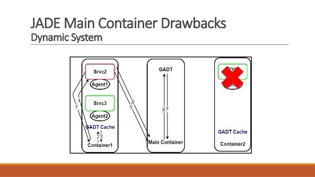 JADE Main Container Drawbacks Dynamic System